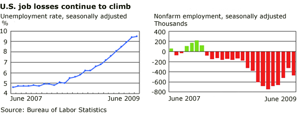 US employment June 09