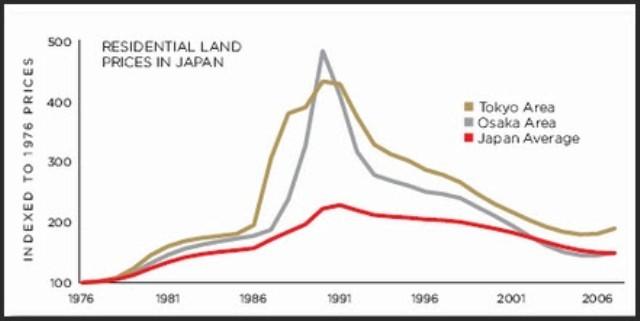Chart Japan