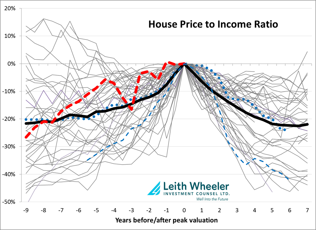 House-Price-to-Income-Ratio