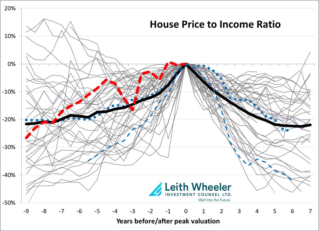 House-Price-to-Income-Ratio