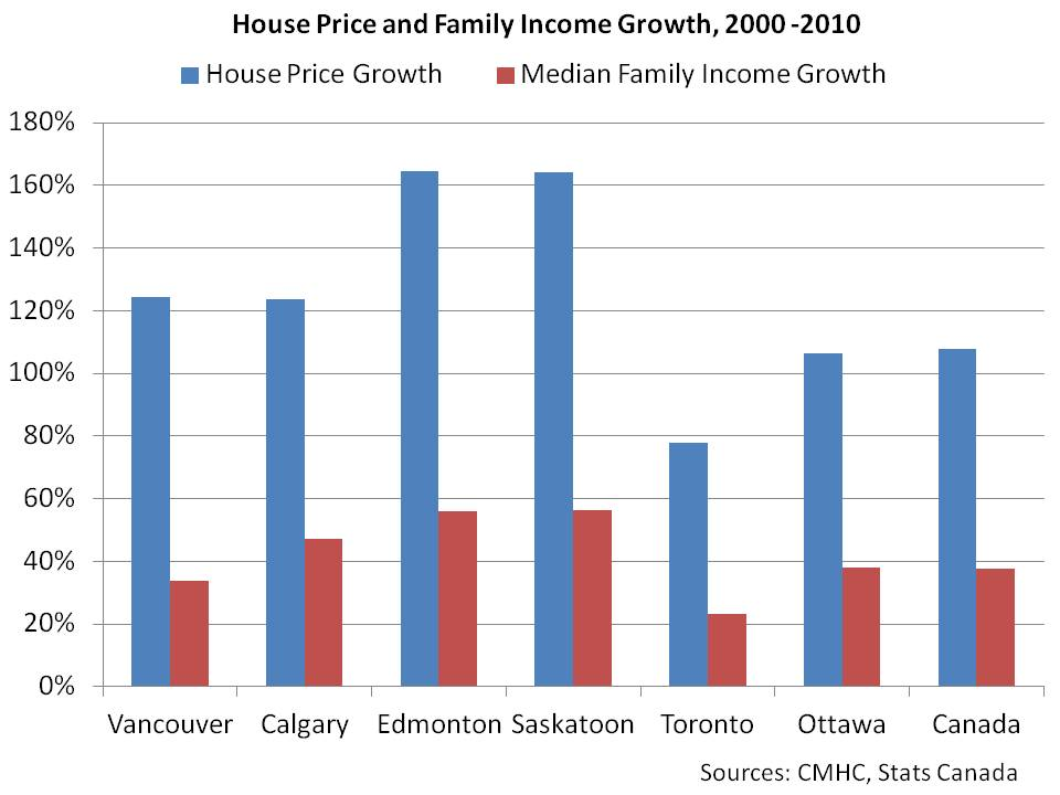 House Price and Family Income Growth, 2000 -2010