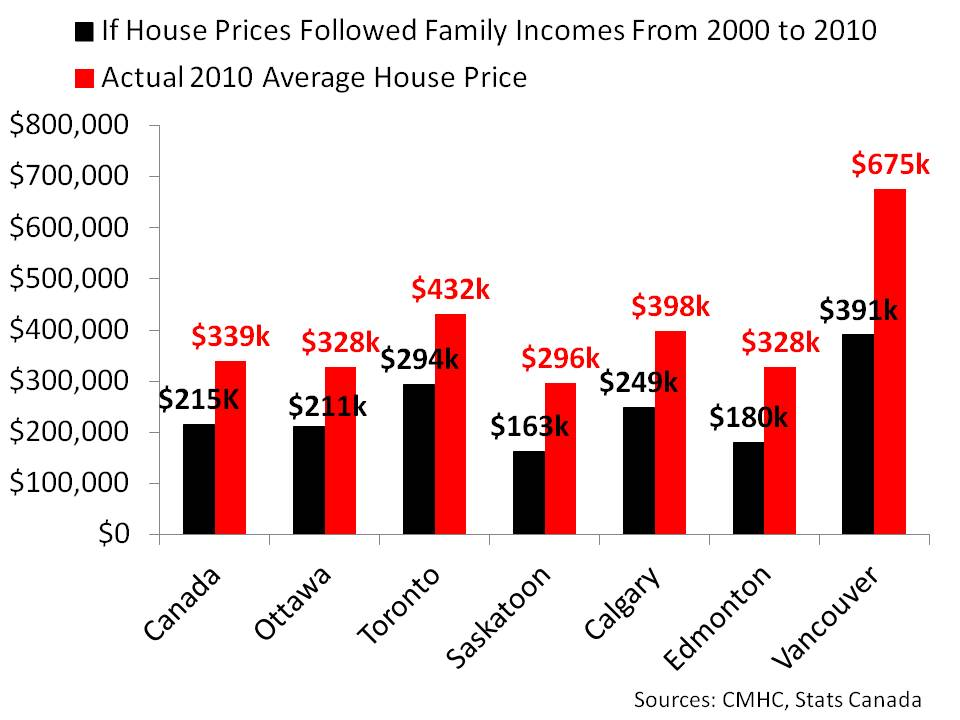 If house prices followed family incomes 2010