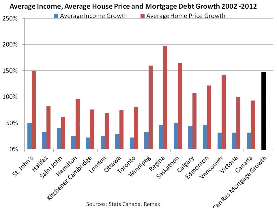 Average Income, Average House Price and Mortgage Debt Growth 2002 -2012