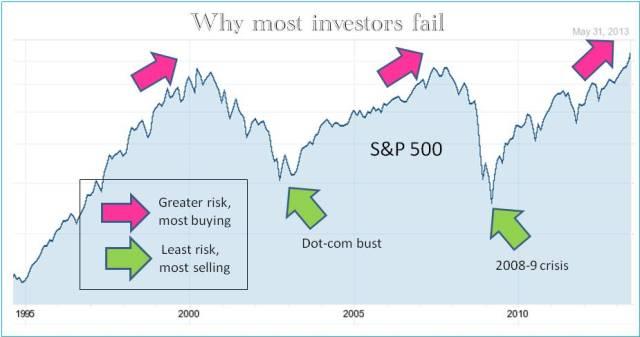INVESTORS FAIL1