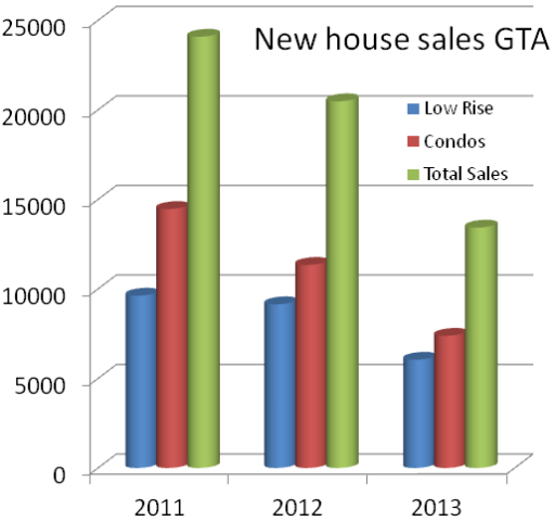 1New house sales GTA