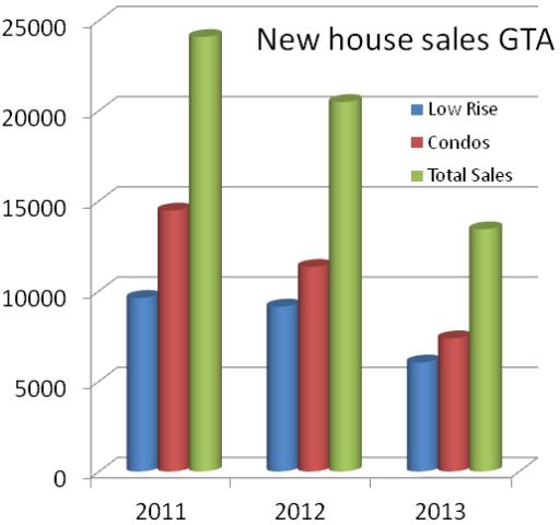 1New house sales GTA