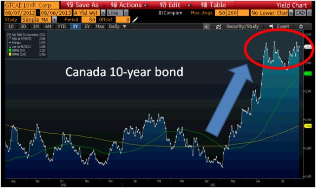 Canada 10-year bond