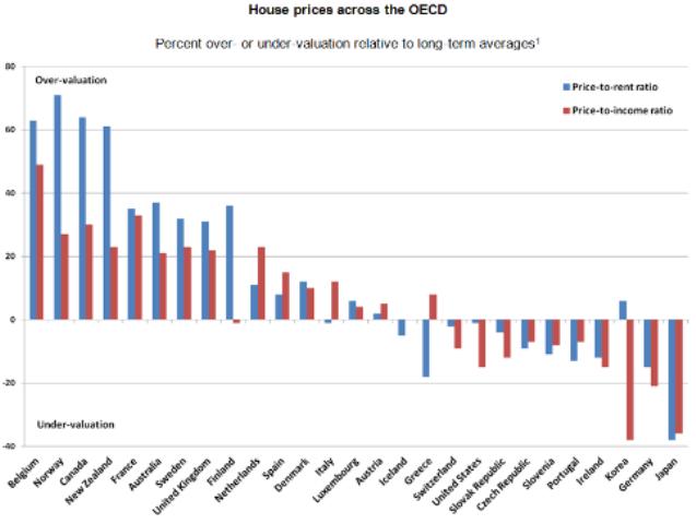 OECD1