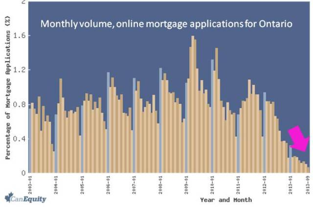 Monthly volume, online mortgage applications for Ontario