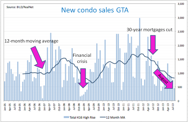 New condo sales GTA