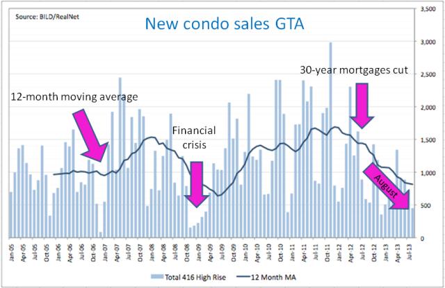 New condo sales GTA