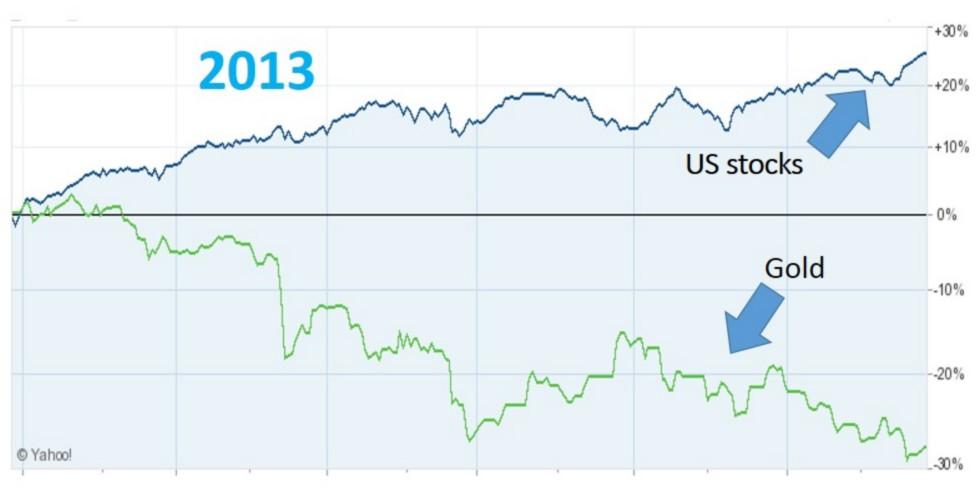 US stocks modified