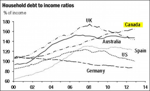 DEBT TO INCOME modified