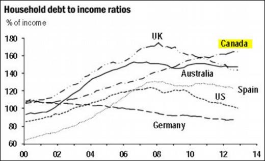 DEBT TO INCOME modified