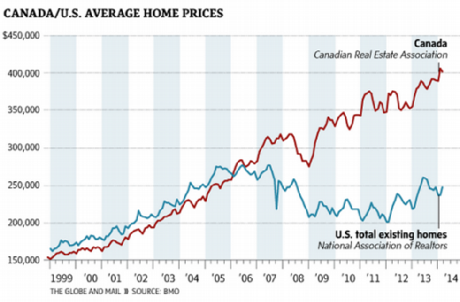 HOME PRICES modified