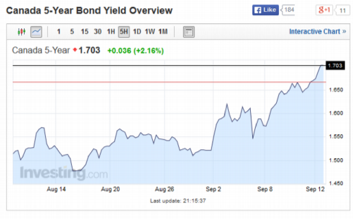 BOND YIELD modified