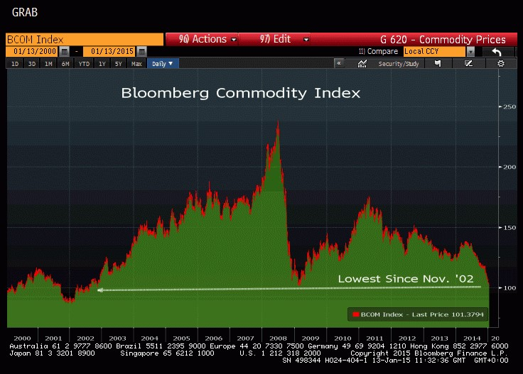 COMMODITY INDEX