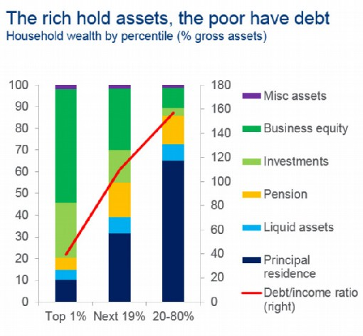 Rich vs Poor modified