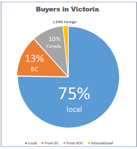 VIC BUYERS CHART