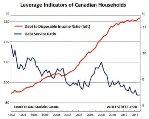 DEBT CHART modified