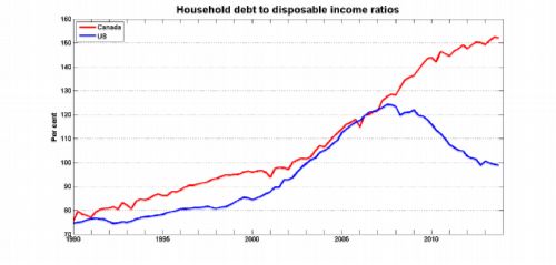 HOUSEHOLD DEBT modified