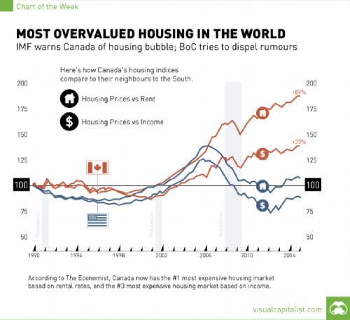 canada-housing-bubble modified