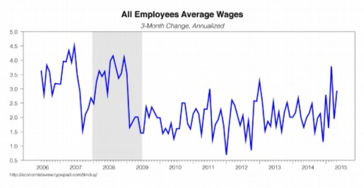 AVERAGE WAGES modified