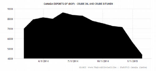 CRUDE EXPORTS modified