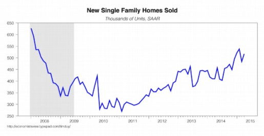 NEW HOME SALES modified