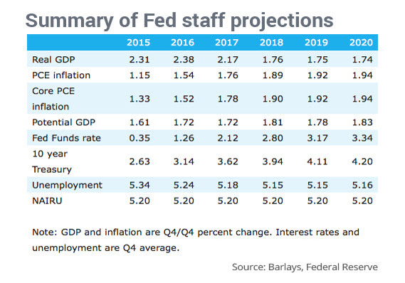 FED PROJECTIONS