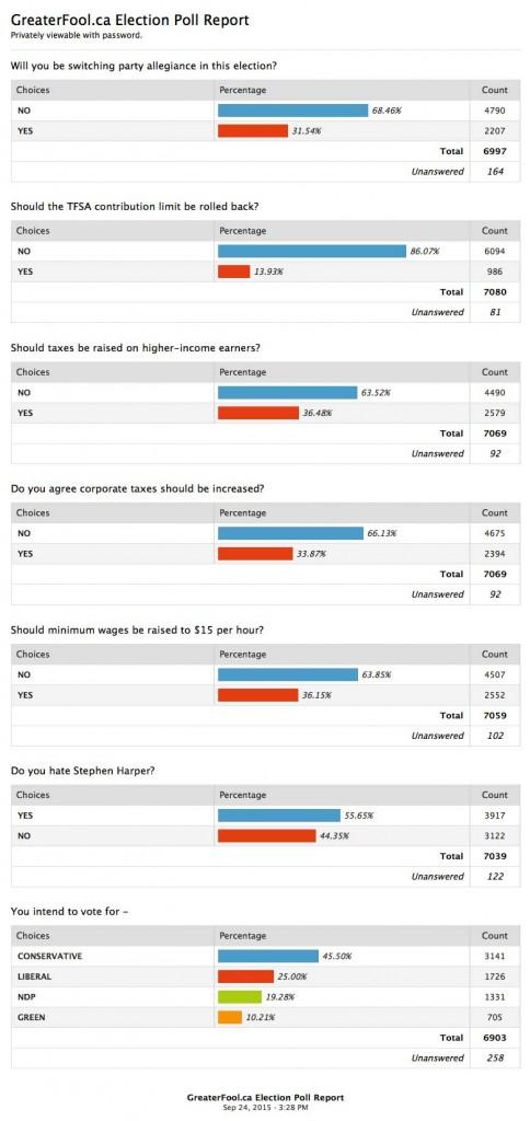 Poll-Results-September-24-2015