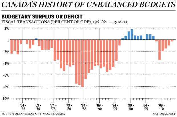 DEFICTS