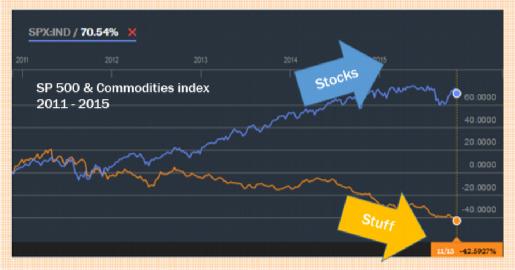 Stocks modified