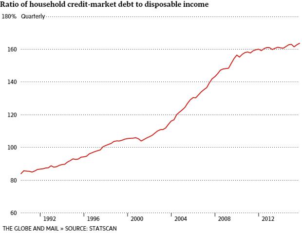 DEBT RECORD