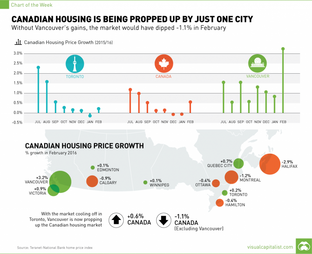 Canadian-Housing-Is-Being-Propped-Up-By-Just-One-City