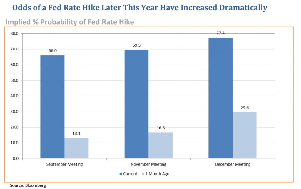 FED HIKE ODDS