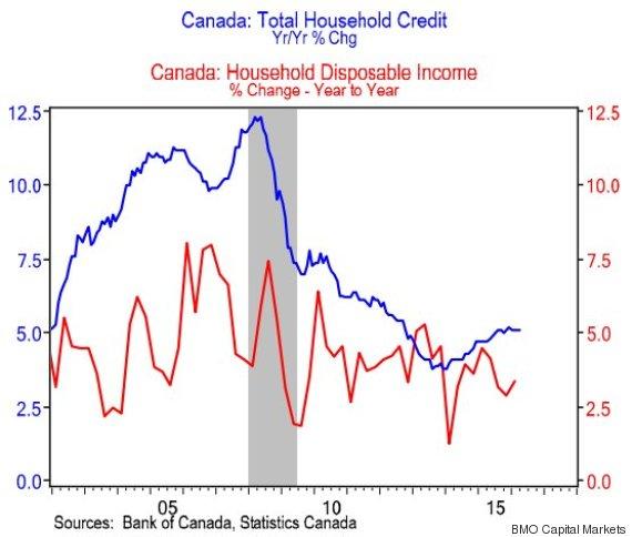 DEBT-INCOME