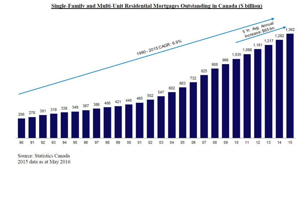 Residential Mortgages 1990-2015