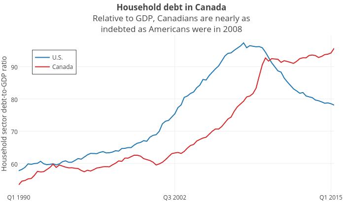 DEBT modified