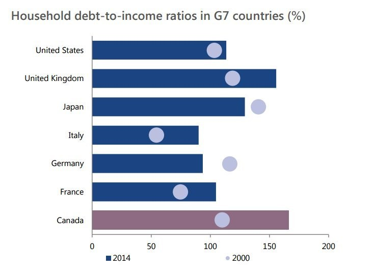 G7 DEBT RATIO