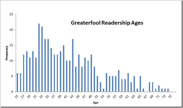 READERSHIP AGE