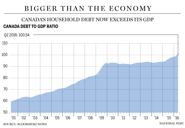 gdp-and-debt