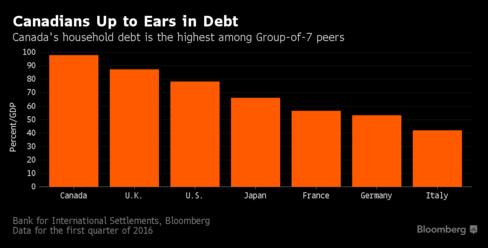 g7-debt