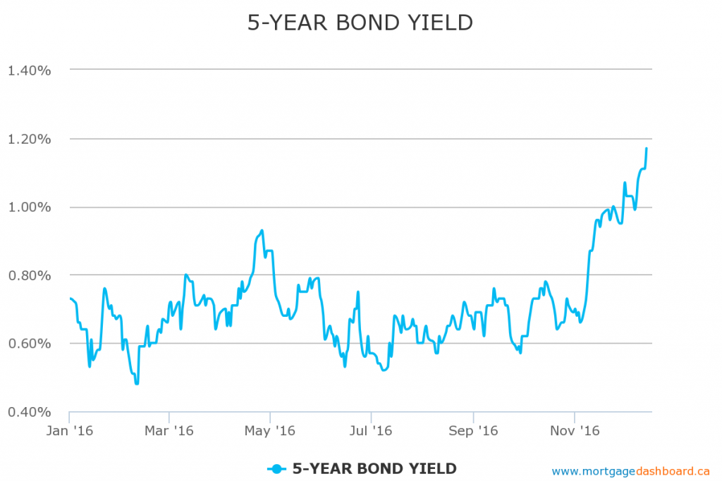 bonds-yield