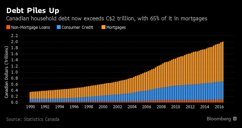 debt-surge