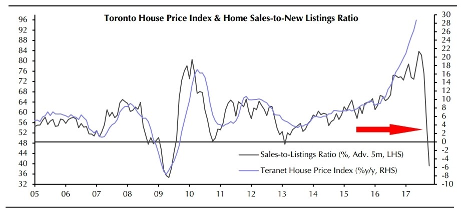 Here are graphs of inflation-adjusted, historical housing prices.
