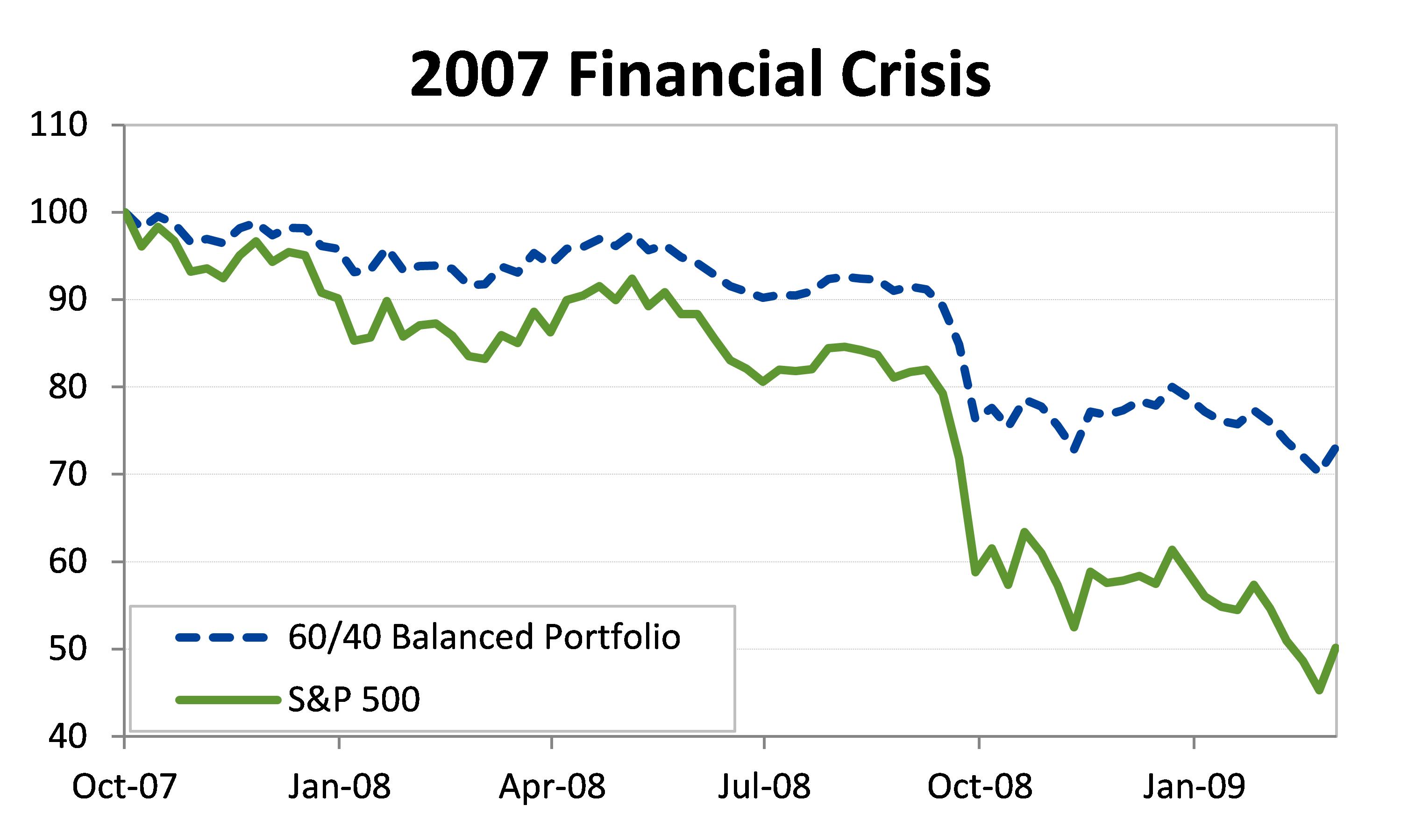 Balanced Portfolio During Previous Bear Markets
