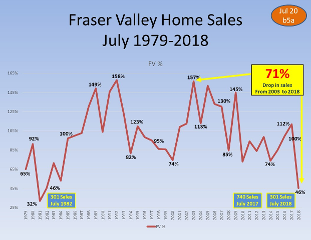 Calgary  A disaster. Sales crashed 35% last month while active listings  jumped 21%. The average price is now 10% lower than a year ago 42f7eb186a5
